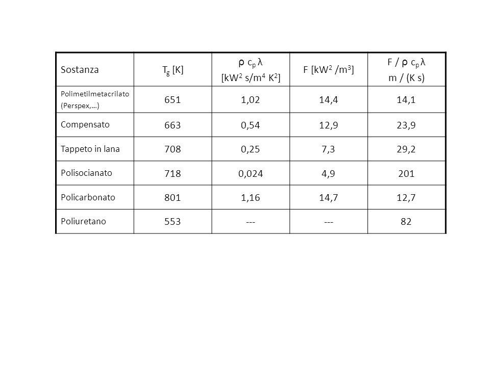 Sostanza Tg [K] ρ cp λ [kW2 s/m4 K2] F [kW2 /m3] F / ρ cp λ m / (K s)